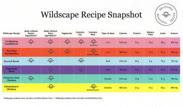 Wildscape Meals Recipe Snapshot